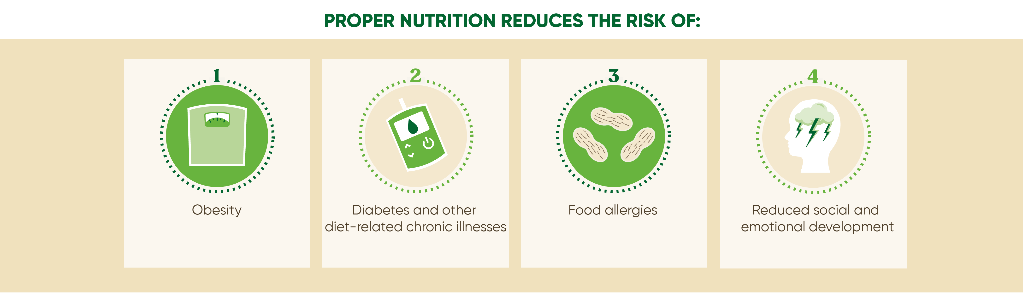 Proper nutrition reduces risks to physical and mental health